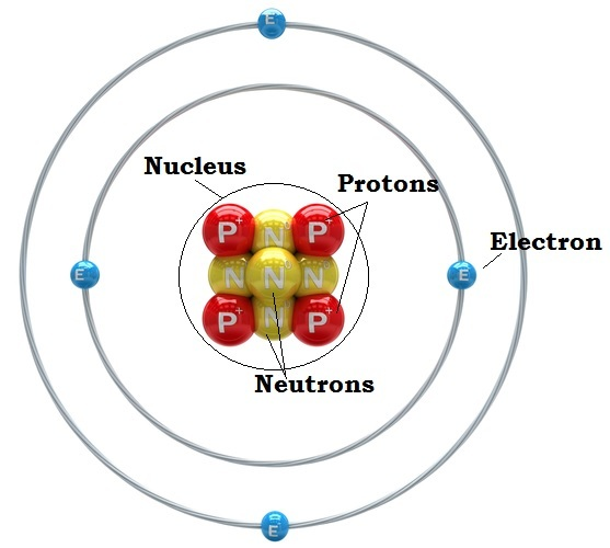 Universe Building Blocks: ATOMS